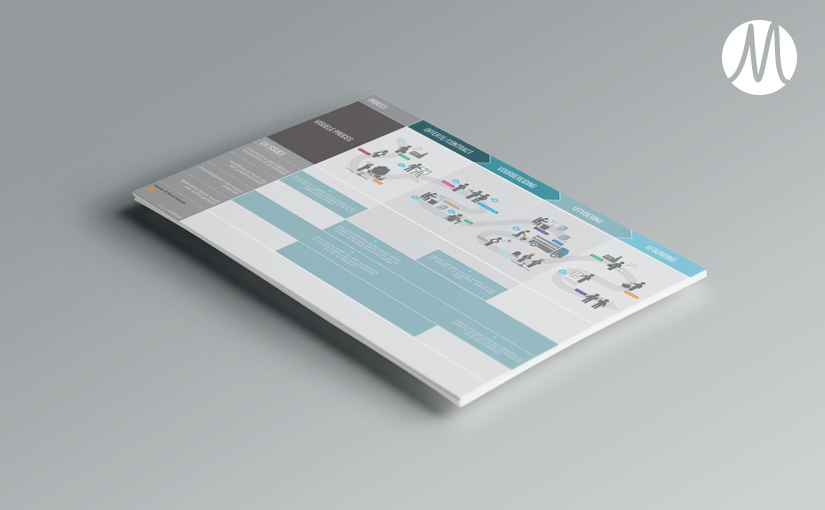 VSHANAB – Customer journey design